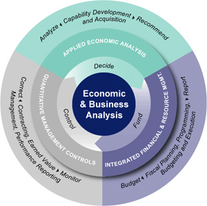 economic-business-analysis